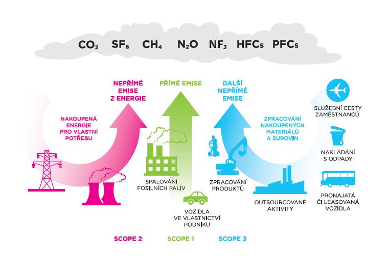 Složení uhlíkové stopy podniku